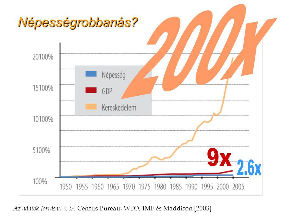 Népességrobbanás 200x. 9x. 2.6x. 11. Az adatok forrásai: U.S. Census Bureau, WTO, IMF és Maddison [2003]